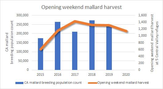 Chart showing opening weekend mallard harvest and mallard breeding populations in California