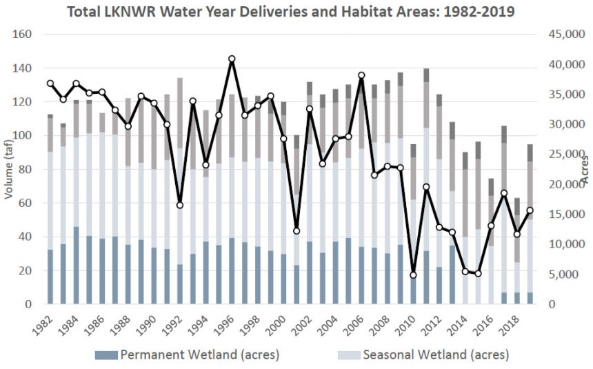 Graph of water deliveries and habitat acreage, Lower Klamath NWR