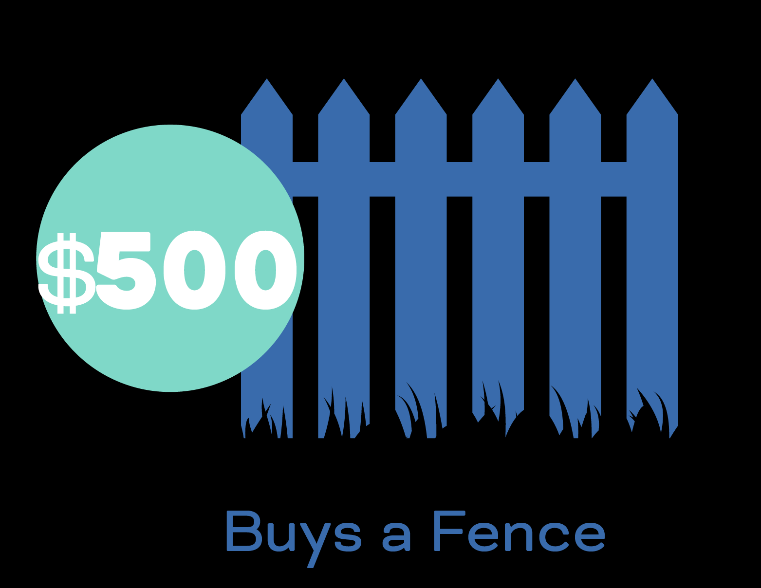 $500 buys a fence.