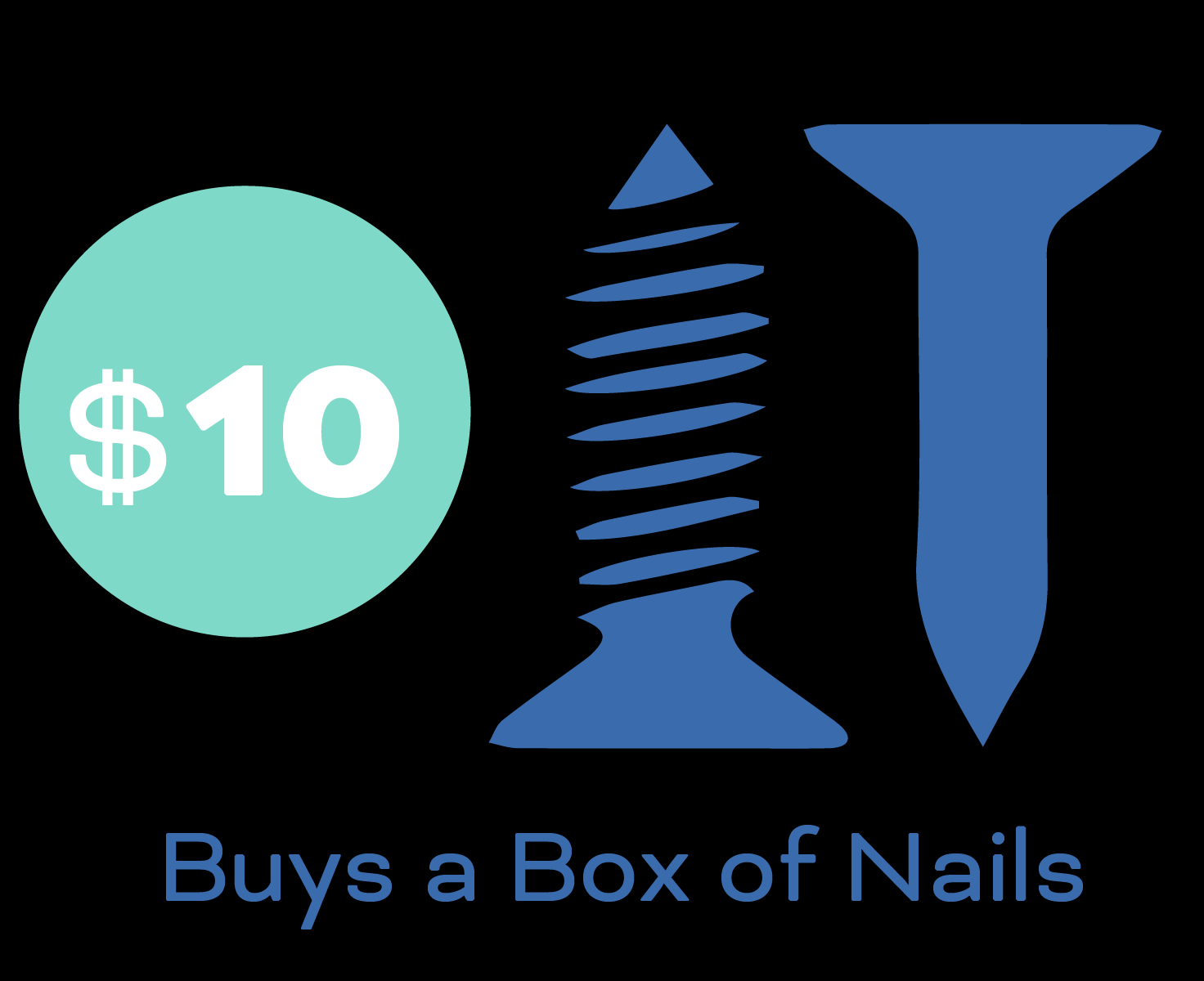 $10 buys a box of nails.