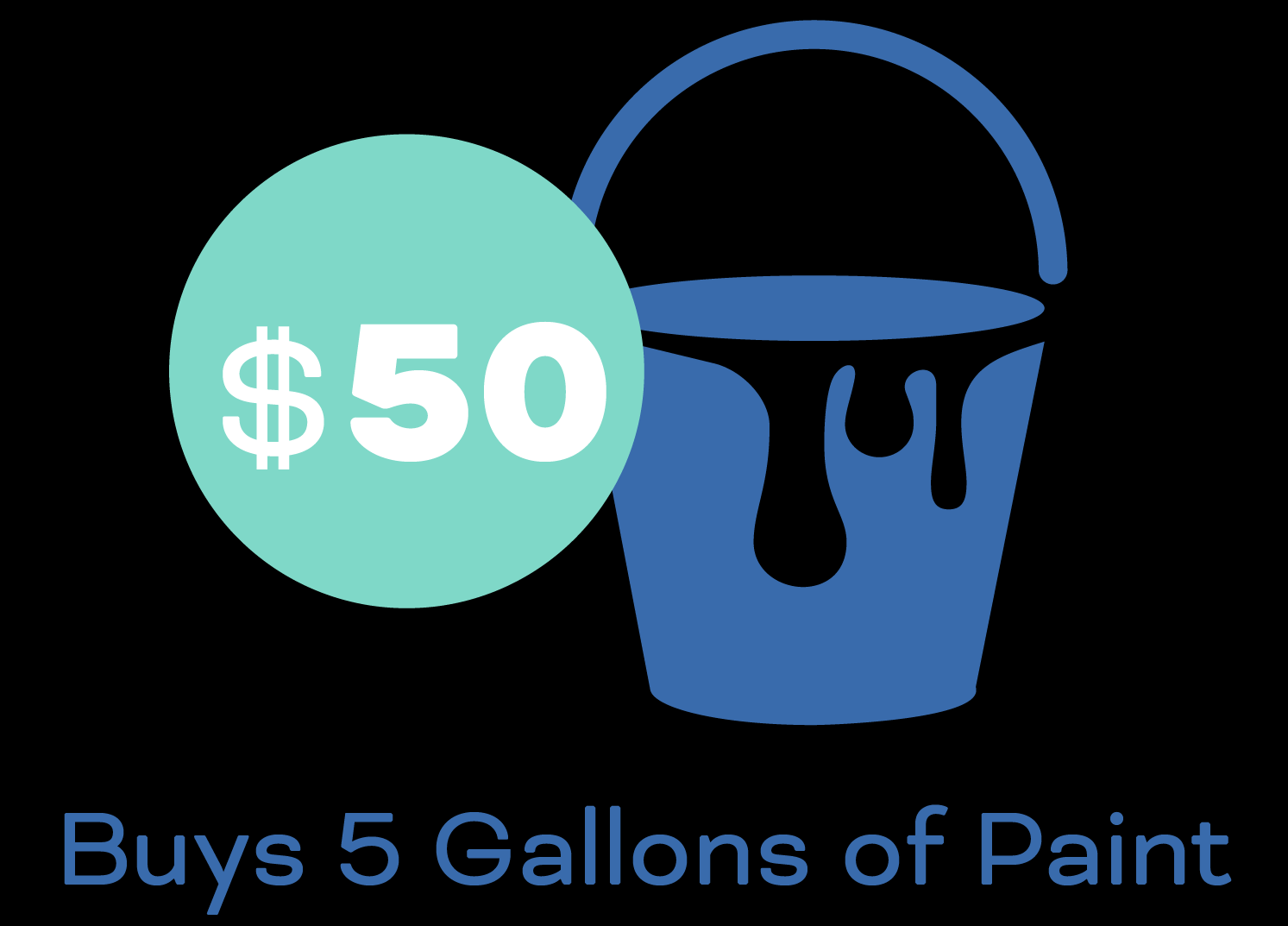 $50 buys 5 gallons of paint.