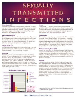 STI Fact Sheet